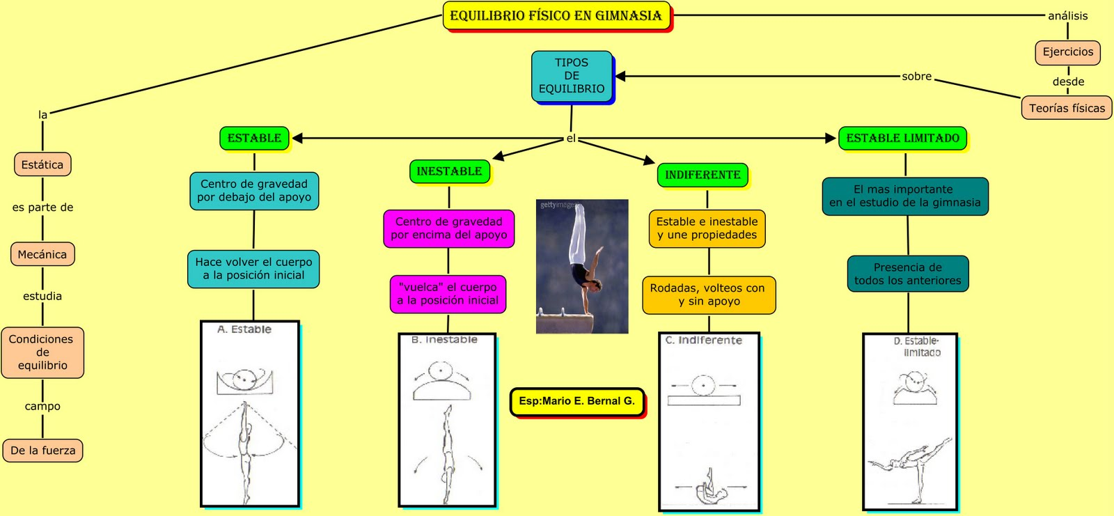 Gimnasia i mario enrique bernal gama equilibrio f sico for Gimnasia concepto