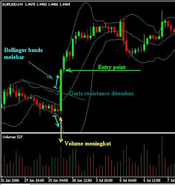 entry point stategy breakout