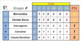 Classificação Grupo F, 1ª Fase
