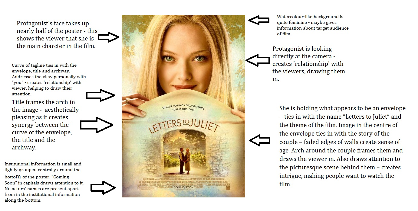 Letters To Juliet Poster