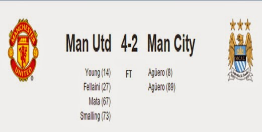 hasil-mu-vs-manchester-city