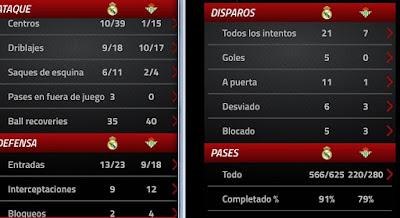 Estadísticas Real Madrid vs Betis
