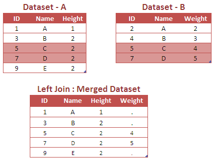 differences between sql and qbe Outlining the differences between sql and mysql and microsoft sql server as well as advice on which to study when starting a database career.