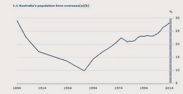 Australia's population born overseas