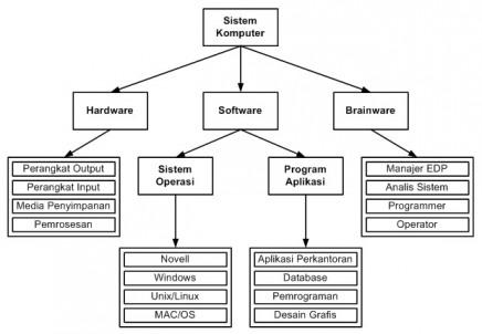 Kebutuhanku siklus diagram sistem komputer dilihat dari struktur sistem komputer dan siklus diatas algoritma pemrograman dan struktur data menempati posisi dibagian software dan di bagian ccuart Images