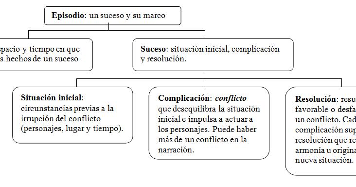 Literatura et cetera: Estructura narrativa, secuencias narrativas y ...