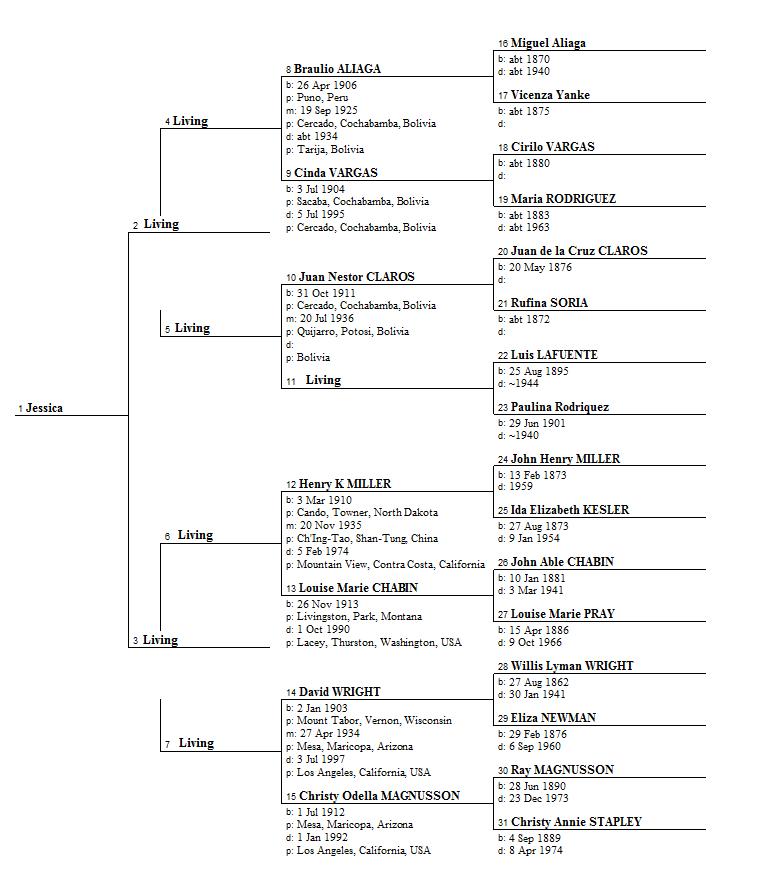 family tree template sheet .