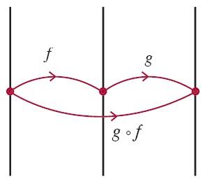 fungsi komposisi g°f adalah pemetaan xϵDf oleh fungsi f, kemudian bayangannya dipetakan lagi oleh g.