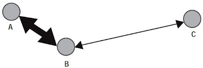interaksi terjadi lebih kuat antara wilayah A dan B jika dibandingkan antara wilayah B dan C