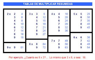 Tablas de multiplicar resumidas
