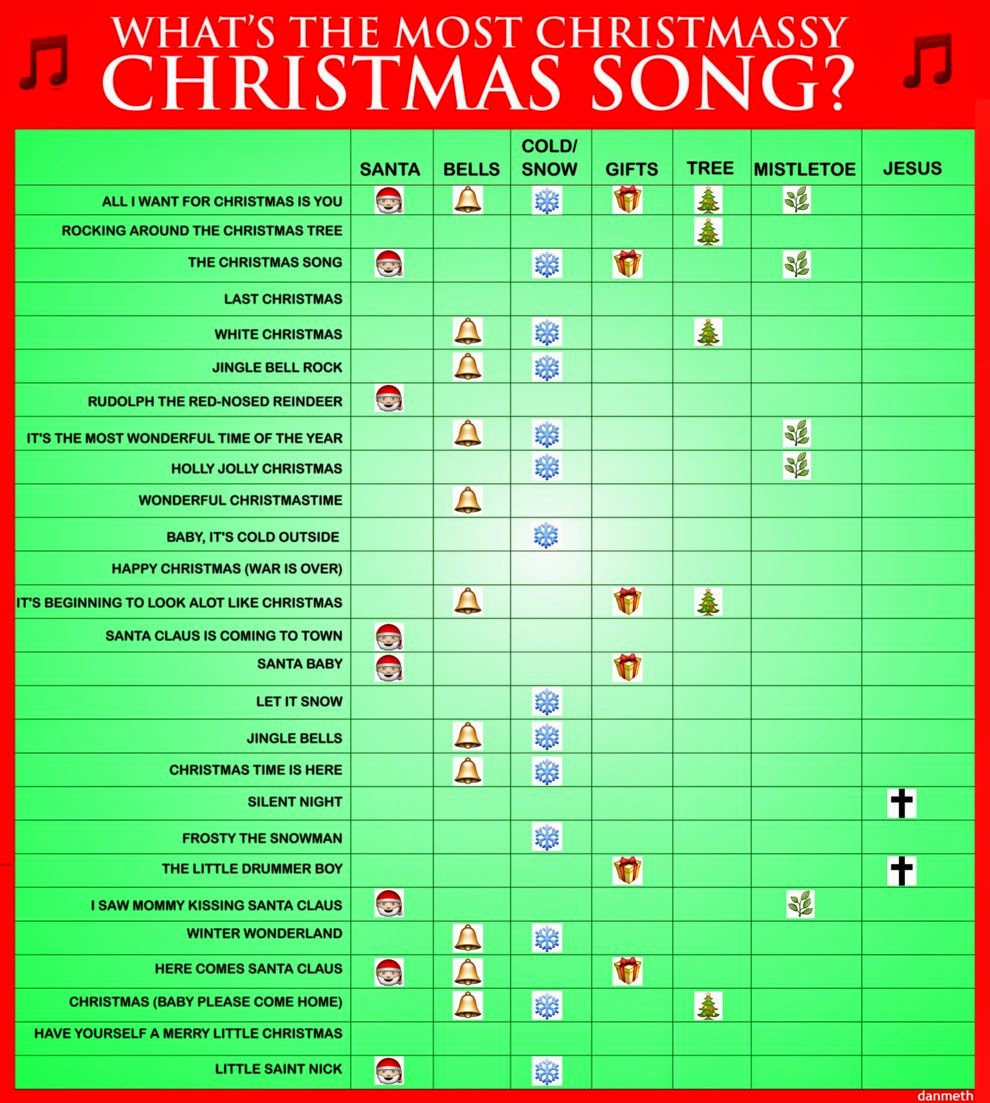 most popular christmas carols of all time