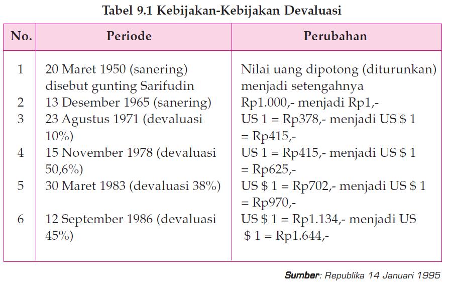 Deflasi, Devaluasi, Revaluasi, Depresiasi dan Apresiasi