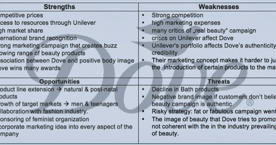 swot analysis on unilever s real beauty campaign Swot analysis strength - s 1high brand recognition 2advertisement campaigns  real beauty campaign the dove campaign for real beauty is a worldwide marketing campaign launched by unilever in 2004 that includes advertisements, video, workshops, sleepover events and the publication of a book and the production of a play.