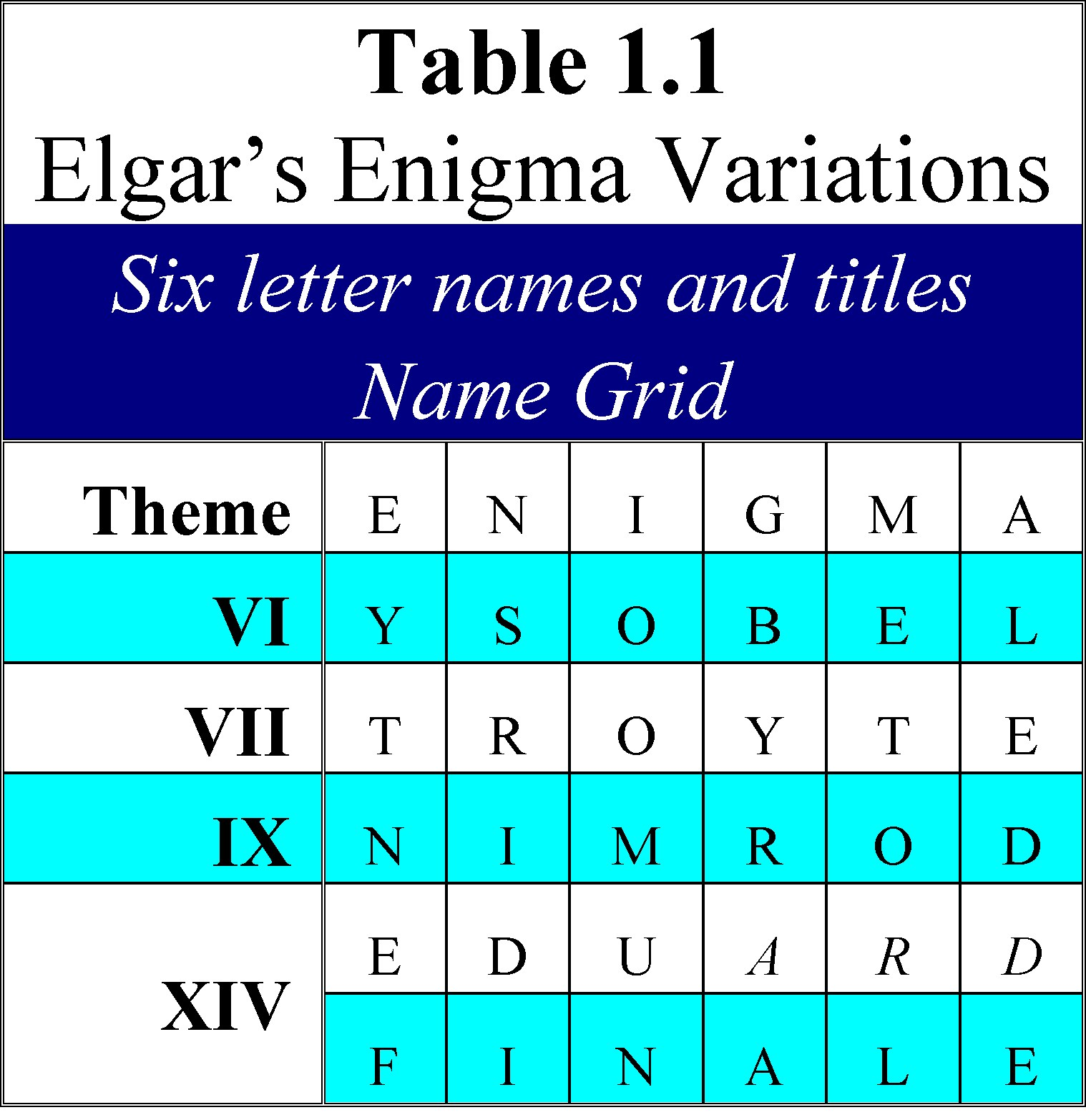 ... Enigma Theme Unmasked: Six 6-Letter Names and Elgar's 6 x 6 Box Cipher