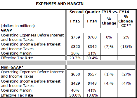 CA Technology - Expenses and Margin