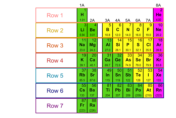 elements of the periodic table essay Free essay: the history of the periodic table of elements dmitri mendeleev and the early periodic table dmitri mendeleev was born in tobolsk, siberia on.