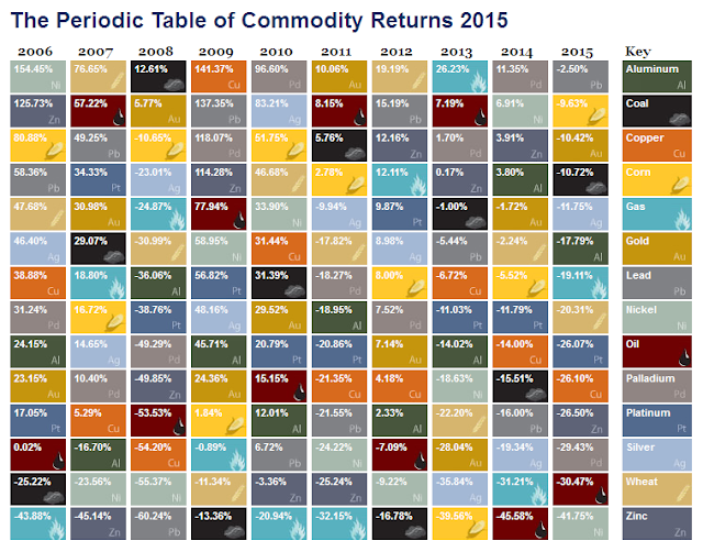 Time price research the periodic table of commodity returns the periodic table of commodity returns urtaz Images