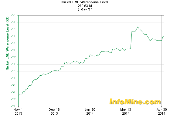 Nickel price rise: too much too soon says new report.