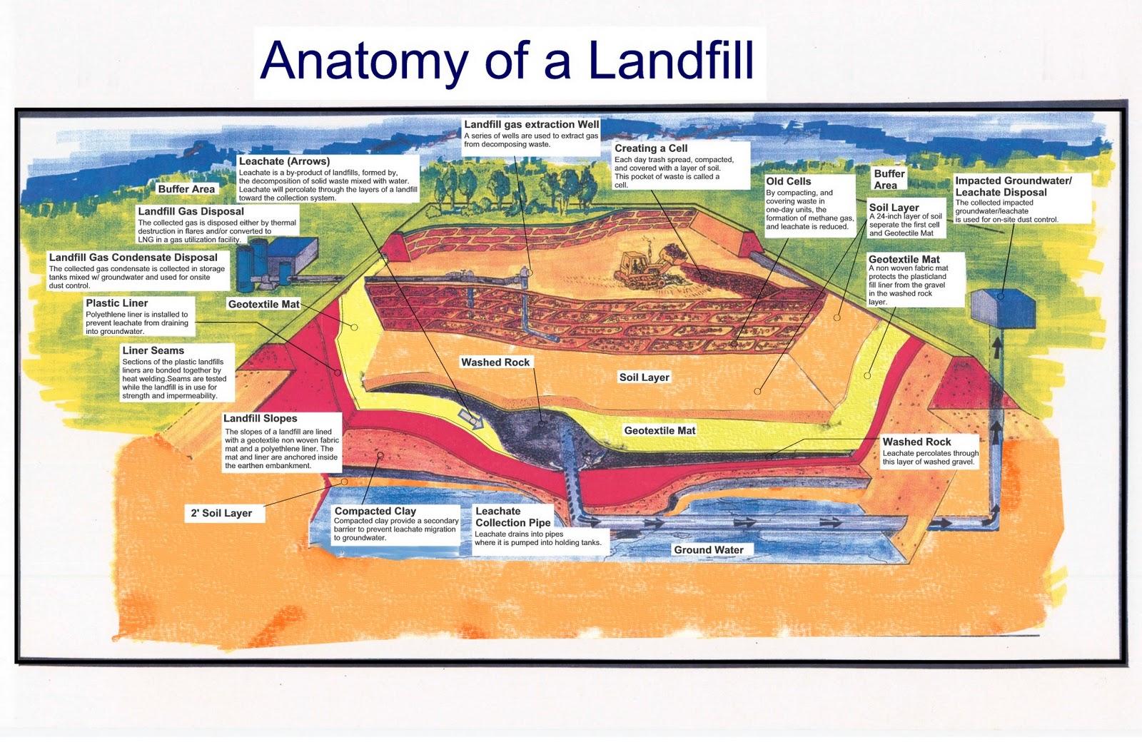 A Greener Path Frank R Bowerman Landfill Irvine Ca