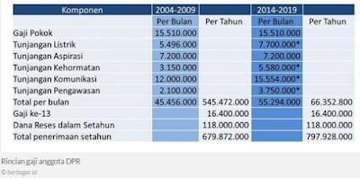 Rincian gaji anggota DPR tahun 2014-2015