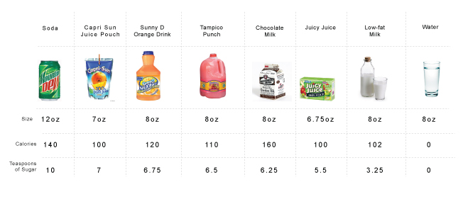 Image result for chart of how many sugars are in drinks