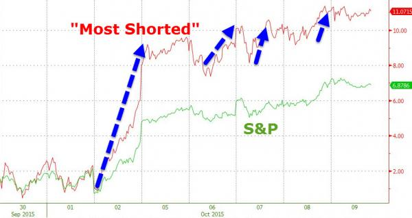 Most Shorted Stocks vs S&P 500 - Source: ZeroHedge