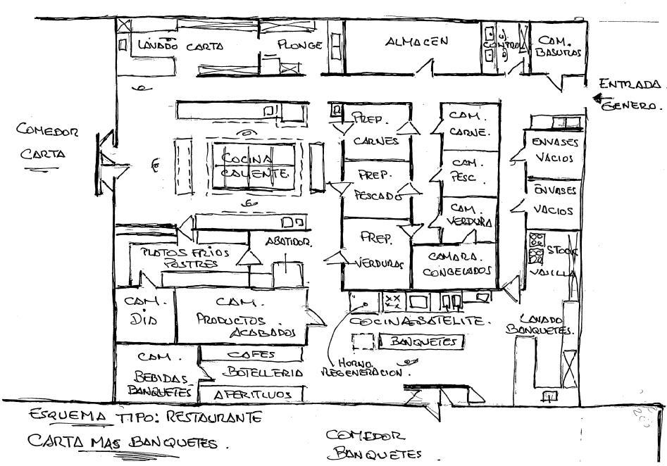 Dise o de cocinas industriales mayo 2012 for Estructura de una cocina industrial