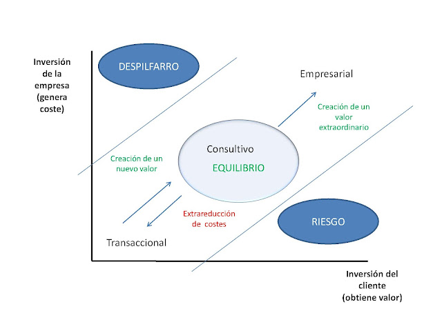 espacio de equilibrio del modelo de ventas