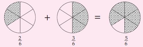 Penjumlahan dua pecahan