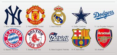 10 klub bola terkaya
