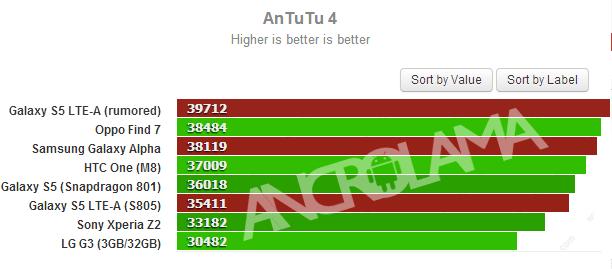 Samsung Galaxy Alpha AnTuTu Sonuçları Görüntülendi