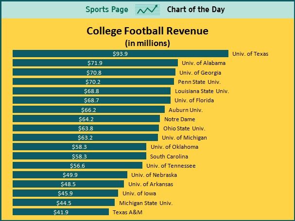 sports income and college athletics revenues Success in college sports is loosely related to the money a university's athletic department makes here are the 7 schools that bring in the most money  based solely on the total revenue.