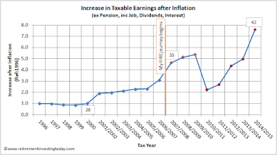 RIT's Increase in Taxable Earnings after Inflation