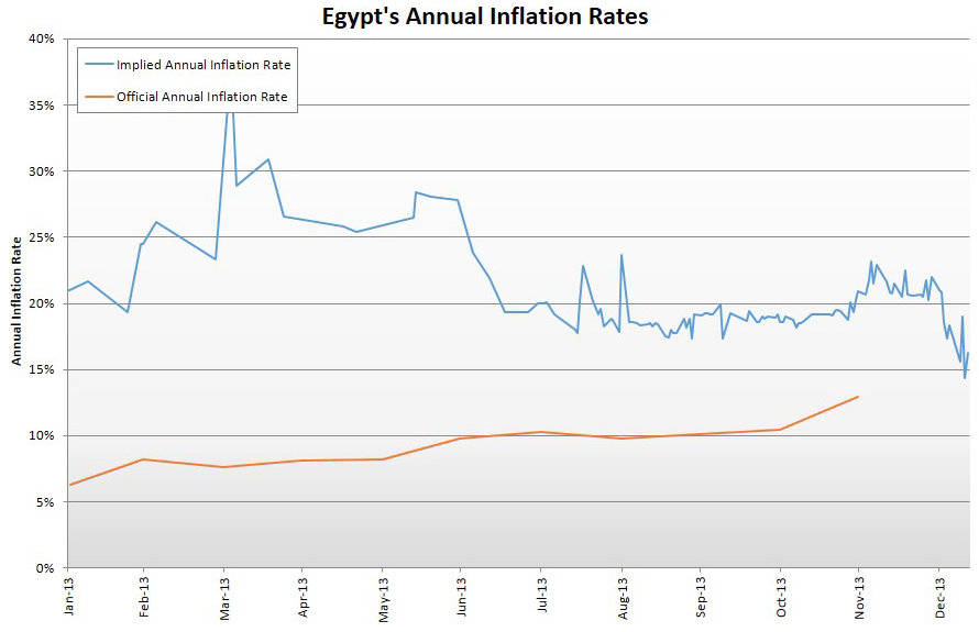 Viable Opposition: Egypt, Inflation and an Increasingly ...