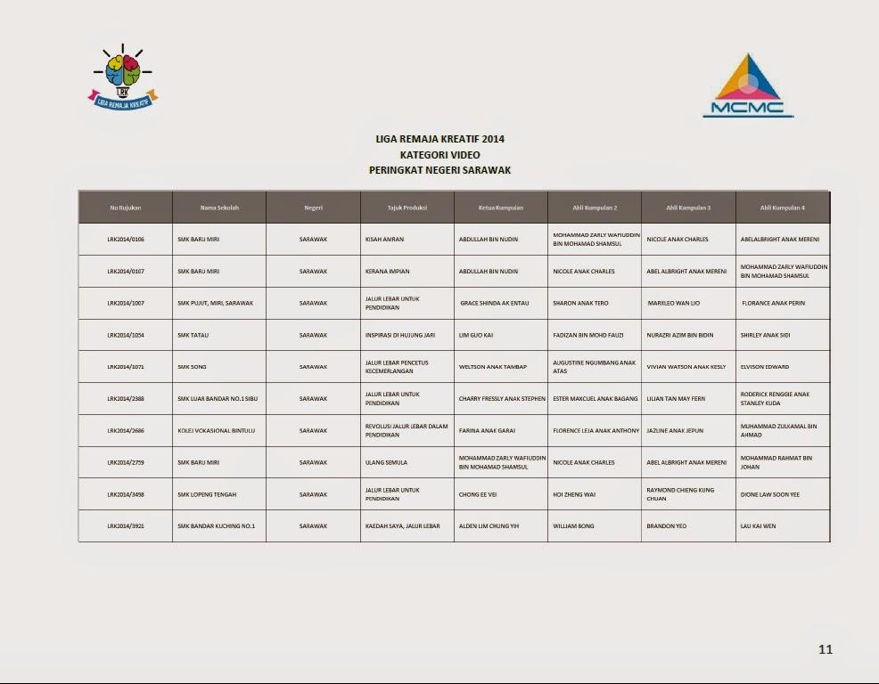 Senarai Finalis Top 10 Liga Remaja Kreatif 2014 Bagi Setiap Negeri Sarawak