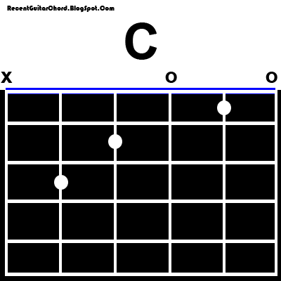 Basic Guitar Chords From A until G with Images