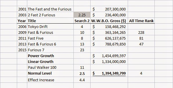 Fast and Furious Franchise Revenue Analysis