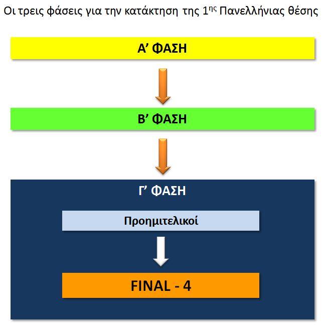 Α-Β-Γ ΦΑΣΕΙΣ ΟΜΑΔΙΚΩΝ