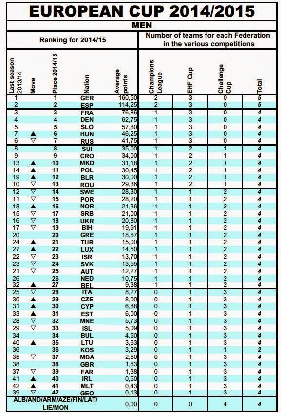 Ranking de Clubes Europeos para temporada 2014/15 | Mundo Handball