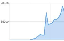 tendencia del blog