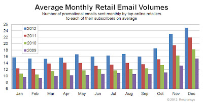 2012 Average Monthly Retail Email Volumes