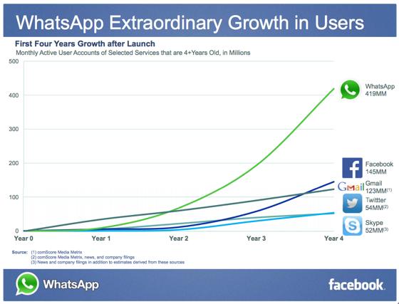 Yang Membuat WhatsApp populer Dan Bagaimana Sejarahnya