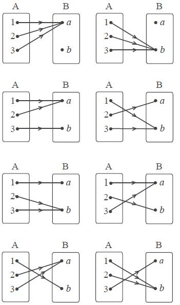 Cara menentukan banyaknya pemetaan yang mungkin dari dua himpunan contoh soal di atas untuk na 3 dan nb 2 bagaimana kalau na 30 dan nb 20 mafia online yakin anda akan puyeng menggambar diagram panahnya ccuart Choice Image