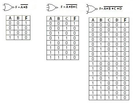 Compuerta xnor simbolo compuerta xnor simbolo compuerta for Puerta xor 3 entradas