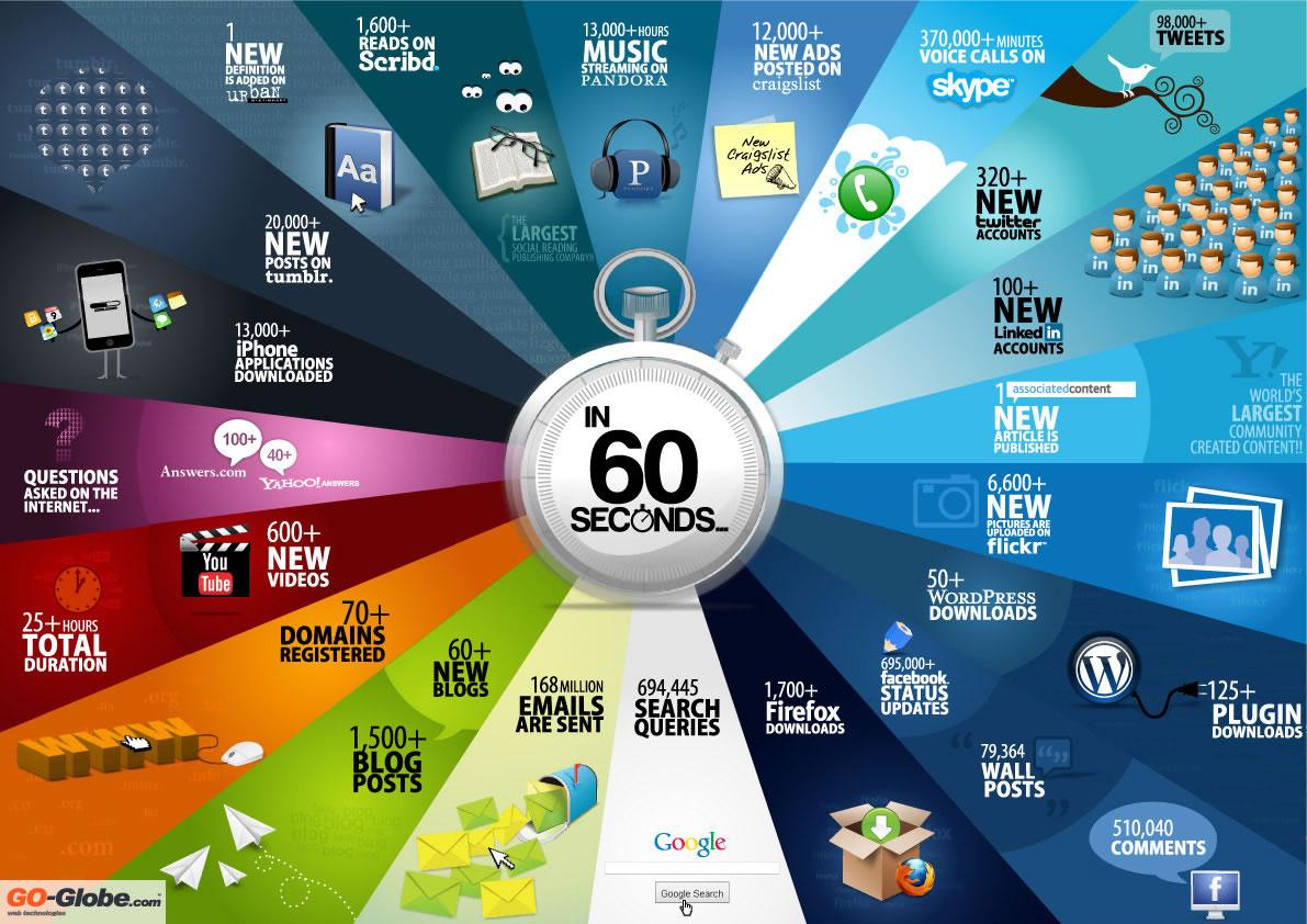 Yang Terjadi di Internet Selama 60 Detik
