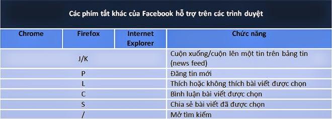phím tắt thông dụng trên Facebook