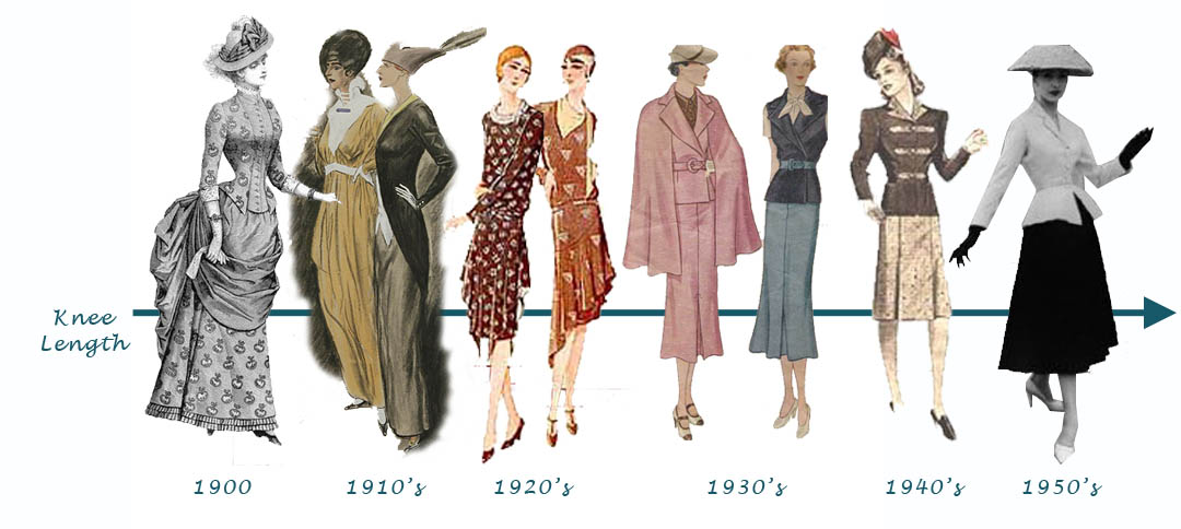 the evolutions of womens dresses