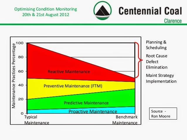 Mantenimiento Correctivo: Porcentajes de Mantenimiento Preventivo - Correctivo