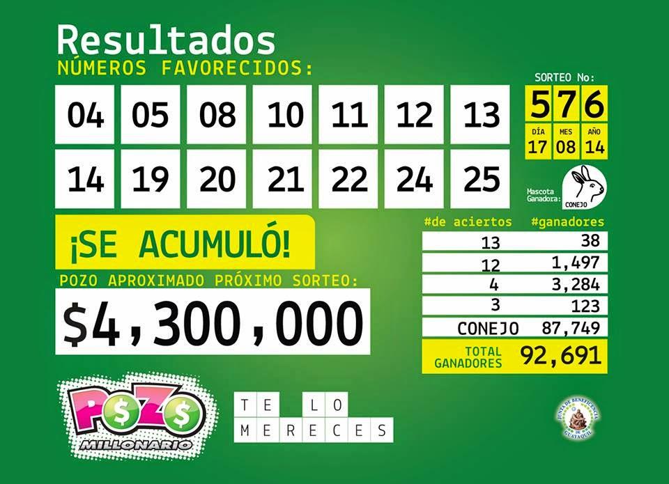 Resultados Pozo Millonario 577 numeros ganadores