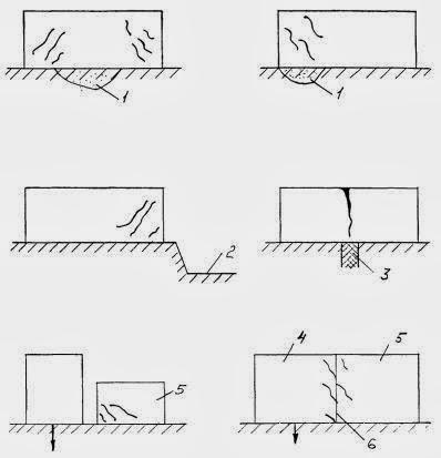 Деформация стеновой конструкции